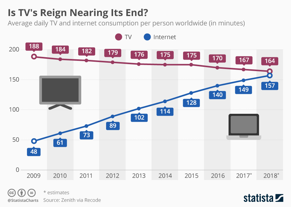 Internet & TV usage